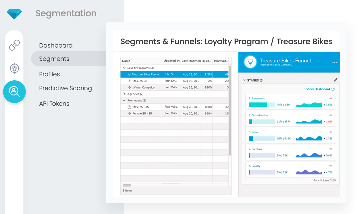 Customer segmentation in a customer data platform