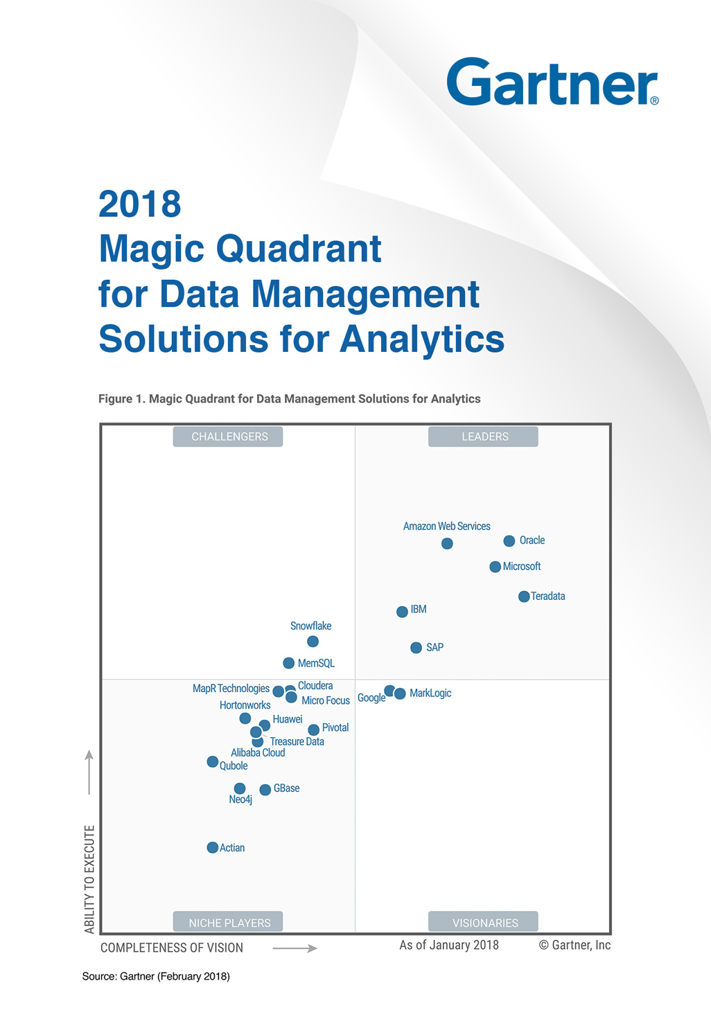 gartner magic quadrant treasure data