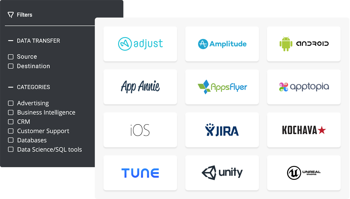 Customer Data Platform Integrations